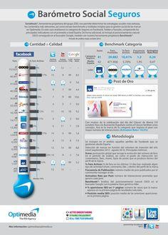 Barómetro Social de seguros