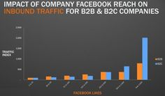 Influence de Facebook sur le trafic d'un site d'entreprise BtoB/BtoC