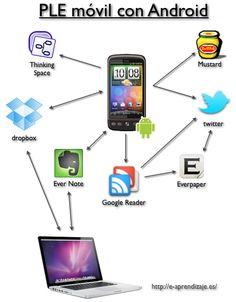 Ple móvil con Android