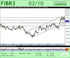 FIBRIA - FIBR3 - 02/10/2012 #FIBR3 #analises #bovespa