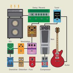 13 Excellent Bass Guitar Cord 10 Ft Bass Guitar Multi Effects Pedal Guitar Pedal Board, Diy Guitar Pedal, Guitar Rig, Music Guitar, Playing Guitar, Learning Guitar, Guitar Chords, Easy Guitar, Guitar Solo
