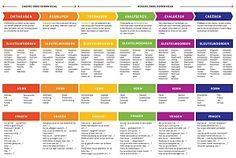 Deze poster is een fantastisch praktisch hulpmiddel bij de ontwikkeling van lesmateriaal of lessen. Door het overdenken van vragen en opdrachten met betrekking tot de lesinhouden, is het mogelijk om je lessen te verrijken en hierbinnen te differentiëren met als doel verschillende denkvaardigheden bij leerlingen te stimuleren.
