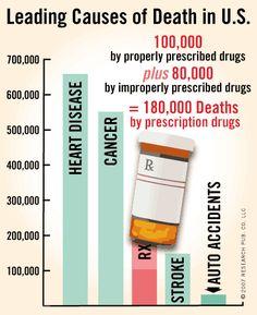 Why Should I be Concerned about Drug Side Effects? Loving An Addict, Plant Based Nutrition, Medical Information, Medical Prescription, Uplifting Quotes, Alternative Health