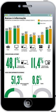 8 best infogrficos images on pinterest advertising digital uso de celular em minas supera o de rdio e computador infogrfico de acesso fandeluxe Images