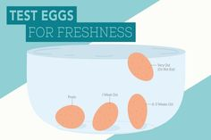 Unlike in the past, hardly anyone produces his own food, and therefore buying in the supermarkets is unavoidable. But, is the food from the shelf always fresh? We present you homemade test by which you can identify if the eggs you have purchased...