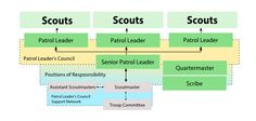 Charts can do just so much and this chart is trying to do more than I should reasonably expect, it's meant to graphically represent that the only reason for a troop to exist is to serve patrols, and patrols serve Scouts, and all the resources are aimed at them. The patrol leader's council exists to serve the patrol leaders, the patrol leader's council support network exists only to serve the patrol leader's council, and by extension, the Scouts themselves. The various positions of…