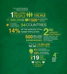 africa infographic, nadwoasey.com