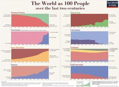 The world as 100 people over the last 200 years.