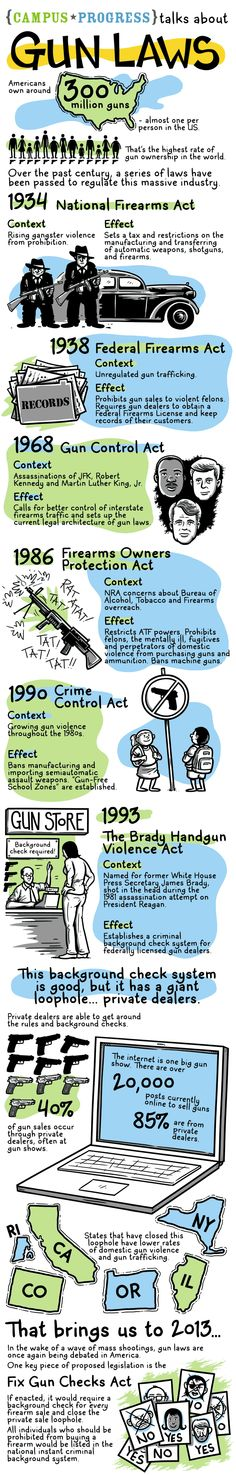 A history of gun laws in the United States, done by Andy Warner for American Progress.