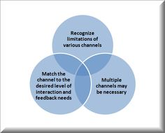 Developing a Communications Strategy - Understand the Communication Channels Chosen (from Geraldes's Blog - Developing a Communications Strategy)