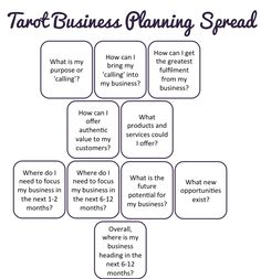 Tarot Business Planning Spread