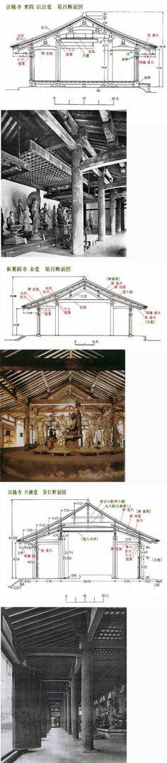 [図面更改 15.43]  先回の「日本の・・・技術-8」で載せた建物の大きな断面図と堂内の写真を補足として載せます。出典は前回と同じです。 なお、写真は断面図と合うように編集・加工を加えてあります。  「新薬師寺 本堂」「法隆寺 大講堂」の下から見える「垂木」は、まったくの化...