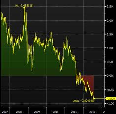 27 July - 10-year real US yield touched a record low today of negative 82bp