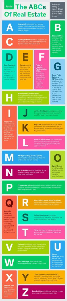 ABCs of Real Estate: Guide To Common Real Estate Terms - Real Estate 101…