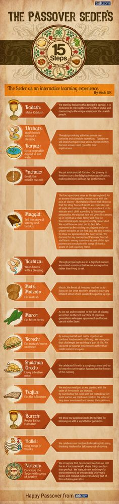 The Passover Seder's 15 Steps