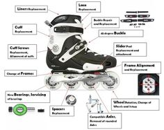 Servicing and repair, Alignments of inline skates