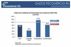 Confiança do #Empresário do #Comércio acumula sete meses em patamar pessimista, indica a #Fecomércio-RS - Veja a análise dos resultados no link http://links.fecomercio-rs.org.br/ascom/analiseICECjul15.pdf   - Para visualizar a pesquisa completa de setembro/13, veja http://links.fecomercio-rs.org.br/ascom/ICECjul2015.pdf