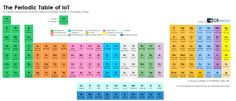 CB Insights is back from the lab with a new periodic table, this time for the Internet of Things, such as wearables and healthcare companies embracing IoT. Charts And Graphs, Internet Marketing, Online Business, Insight, Periodic Table, Blog, Life, Infographics, Challenges