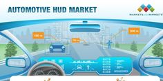 The Automotive Head-up Display (HUD) Market is estimated to be worth USD 866 million in 2020 and is projected to reach USD 3,372 million by 2025, at a CAGR of 31.3% during the forecast period.