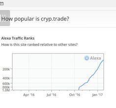 Cryp Trade capital ist auf den Vormarsch.... #Bitcoin #cryptrade #SozialBox #business #networkmarketing