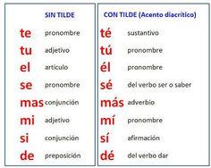 La tilde diacrítica - Hablando de todo un mucho. Weblog de Lengua y Literatura