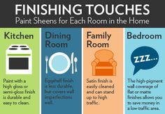 Paint sheen guide. High-gloss for trim; semi-gloss for kitchen & bath; satin for kids' bedrooms & family room; eggshell for everything else.