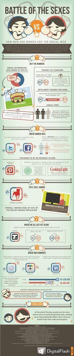 Infografiek: man versus vrouw op sociale media « X, Y of Einstein? – De Jeugd Is Tegenwoordig