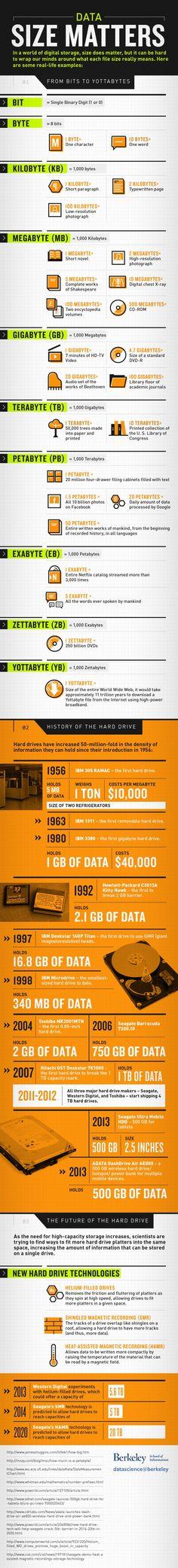 In A World of Digital Storage, Size Matters #hackgenealogy #data