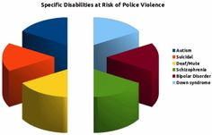 Chart showing specific disabilities at risk of police violence Police Test, Police Academy, Police Officer Requirements, Law Enforcement Jobs, Exams Tips, Developmental Disabilities, Charts And Graphs, Disability, Physics