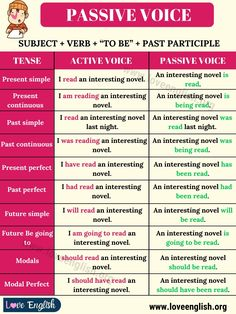 Passive Voice: Definition, Examples of Active and Passive Voice - Love English English Verbs, English Sentences, English Vocabulary Words, English Phrases, Learn English Words, English Teaching Materials, Teaching English Grammar, English Writing Skills, English Lessons