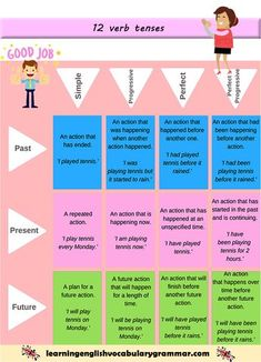 learning about the 12 verb tenses in English grammar using pictures and examples examples, 12 verb tenses English grammar PDF Tenses English, English Grammar Tenses, German Grammar, Teaching English Grammar, English Grammar Worksheets, English Language Learning, Verbal Tenses, Tenses Grammar, Grammar And Vocabulary