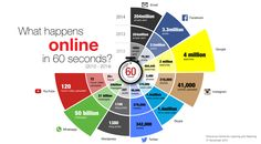 How the World Uses the Internet in 60 Seconds [INFOGRAPHIC]