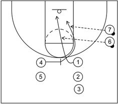 4 out 1 in motion offense begins with four perimeter players and one post player and includes continuity actions, quick hitting scoring options, and more. Basketball Practice Plans, Basketball Plays, Basketball Coach, Out 1, Free Throw, Flare, Student, Sports, Hs Sports