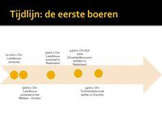 Tijdlijn van de eerste boeren, landbouwrevolutie http://maaikezijm.com/2013/11/13/de-eerste-boeren/