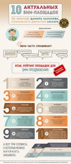 ТОП-10 актуальных SMM-площадок - «Блог Блогуна»