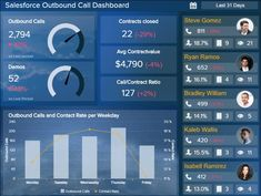 Outbound call dashboard is a monthly sales report format depicting the number of calls, demos, closed contracts, and performance of agents. Dashboard Examples, Kpi Dashboard, Dashboard Design, Ui Design, Layout Design, Design Ideas, Microsoft Excel, Secret Websites, Performance Dashboard