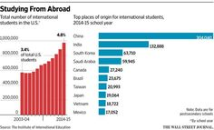 U.S. colleges see 10% jump in international students http://on.wsj.com/1kAWHym  via @WSJ