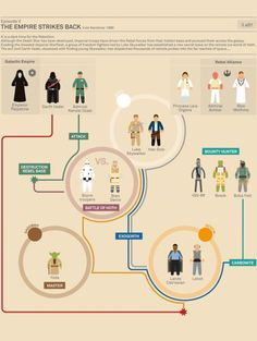 Star Wars Infographic - The Empire Strikes Back