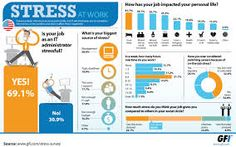 Experts reveal that poor working environment leads to stress and anxiety. Read to know the effects of stress and anxiety and the ways to manage it effectively. High Stress Jobs, Work Stress, Stress And Anxiety, Switching Careers, Sources Of Stress, Stress Symptoms, Overcoming Depression, Dealing With Stress, Information Graphics