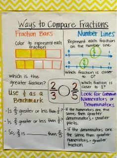Keep Calm and Teach 5th Grade: Equivalent Fractions & Adding ...