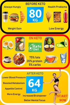 Save time ⏱️ Eat healthier 🥗 Get more energy 💥 Faster weight loss with fewer cravings This is all KETO! 🥓 Start now with the keto lifestyle and our individual meal plan. ⤵️ Keto Quick Start: An entry-level menu plan with video recipes Ute Hermel uh Diet Food List, Diet Menu, Fitness Workouts, Keto Macros Calculator, Keto Diet Side Effects, Getting More Energy, Menu Dieta, Reduce Body Fat, Diets For Beginners