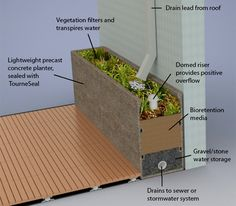 Pre-cast bio retention planters are made of lightweight GFRC concrete and they are available in our Wilshire Collection Planters. They are used to connect both drainage and planters.