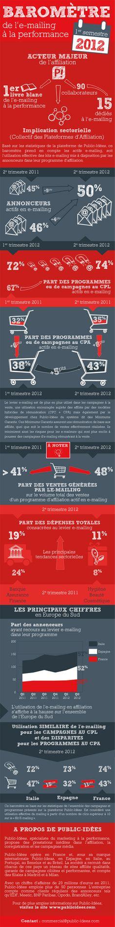 [Infographie] Baromètre Public-Idées de l'e-mailing à la performance – 1er semestre 2012 - #infographics