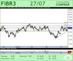 FIBRIA - FIBR3 - 27/07/2012 #FIBR3 #analises #bovespa