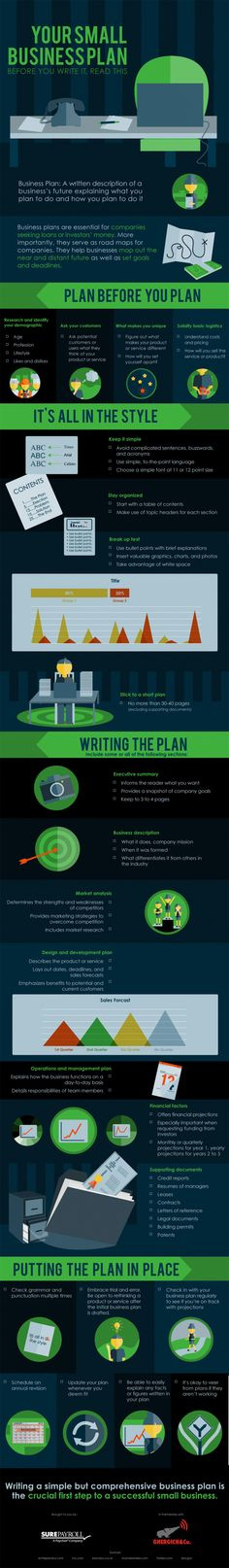 Infographic: Your Small Business Plan, Before You Write it, Read This