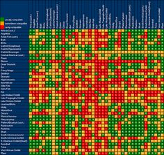 This Freshwater fish compatibility chart shows what types of fish are  compatible with one another. To determine if a fish is compatible wi...