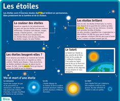 Dico: Gaz : substance qui n'est ni liquide ni solide. L'air est un mélange de gaz. Émettre : Envoyer. Planète : énorme boule, formée de roches ou de gaz, qui tourne autour d'une étoile. http://www.lepetitquotidien.fr/fiche-expose/le-systeme-solaire-le-ciel/les-toiles--f753