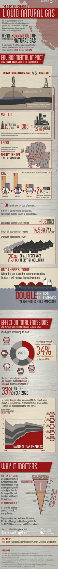 An infographic explaining British Columbia's liquified natural gas issue. Find it on the David Suzuki website here: http://ow.ly/fRj9Q