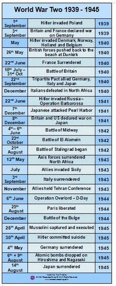 World War Two History Events Printable Timeline Poster /// We don't win wars by making deals but by punishing the guilty & setting free the captive.