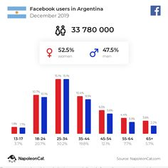 Messenger users in United States of America - November 2019 Italy In March, Us Universities, Facebook Users, 24 Years Old, Taxi, Finland, United Kingdom, Instagram Users, Bar Chart